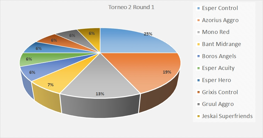 Ambush Party War of the Spark League - Torneo 2 Round 1 Metagame